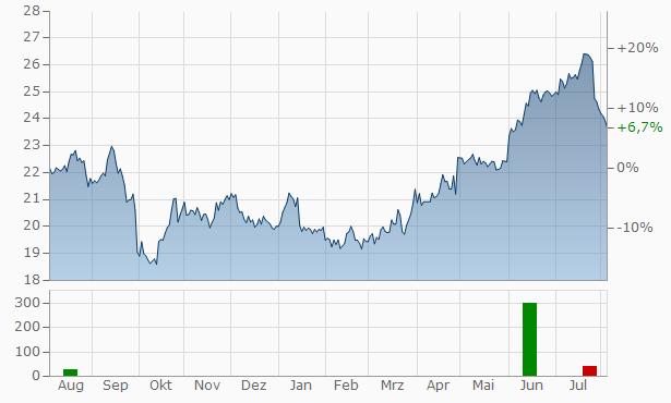 Jeronimo Martins SGPS Chart