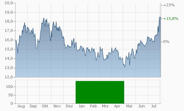 Consol Energy Aktie