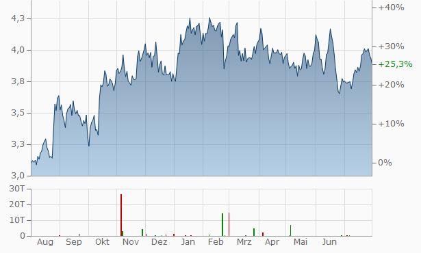 Qantas Airways Chart