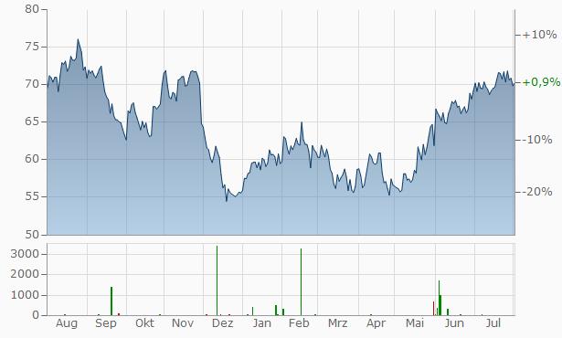 NetApp Chart