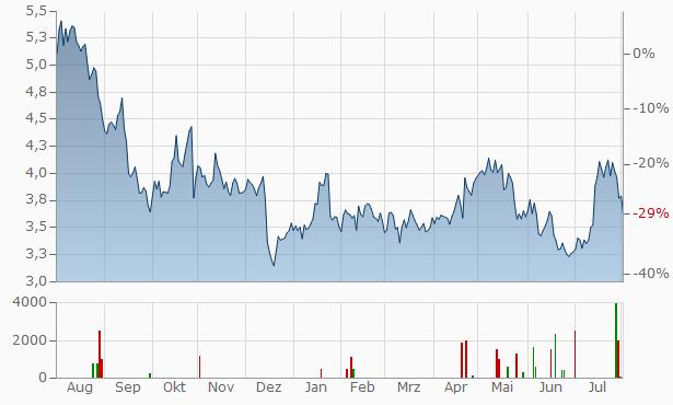 Arjo Registered B Chart