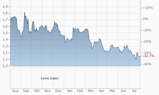 Beeks Financial Cloud Group Chart