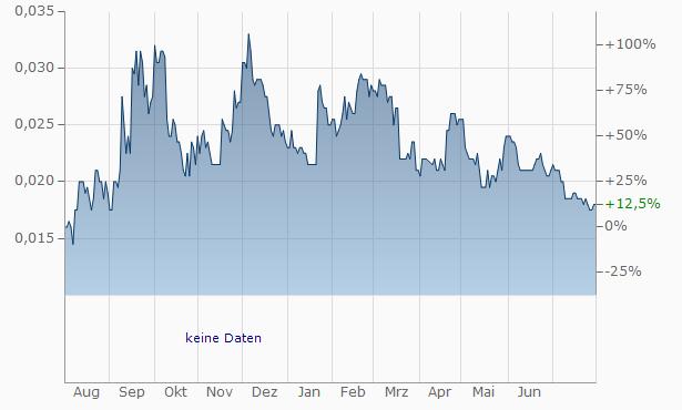 Alpha Growth Chart