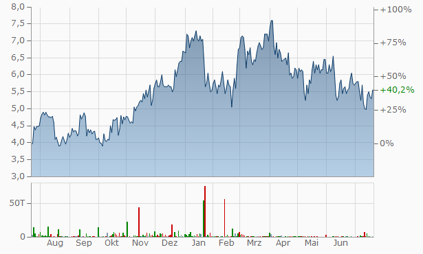 Lynas Chart