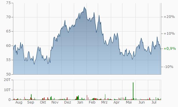Aktienkurs Rio Tinto