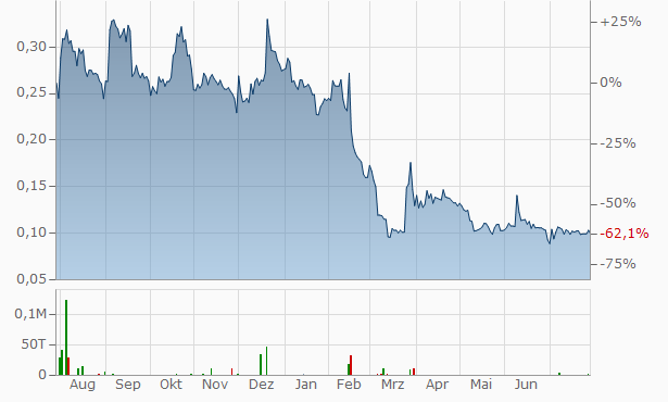 Therma Bright Chart