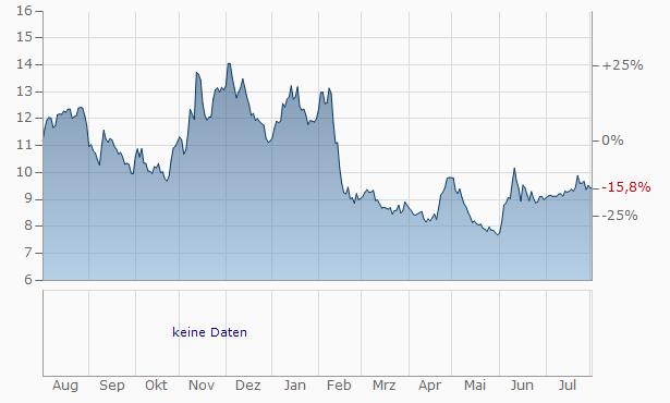 Dutch Star Companies ONE NV Registered Chart