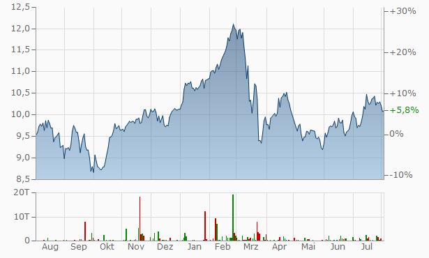 Nordea Bank Abp Registered Chart