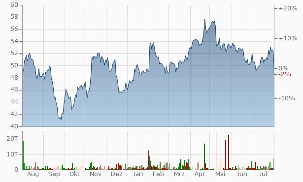 Siemens Healthineers Chart