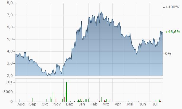 iQiyi Chart
