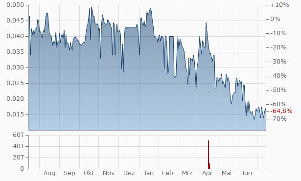 New World Cobalt Chart