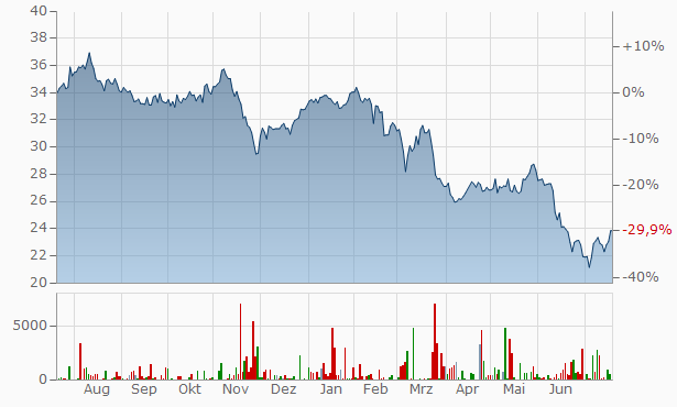 Aktienkurs Indus