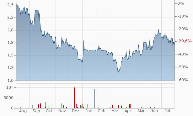 Cyan Chart