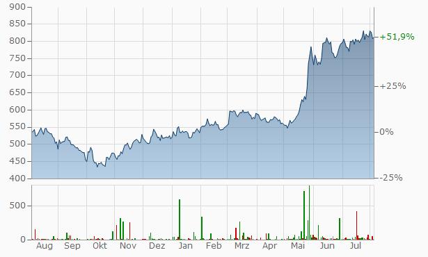 Broadcom Chart
