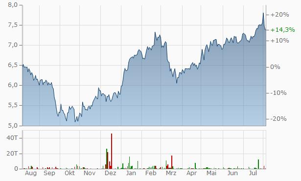 HSBC Chart