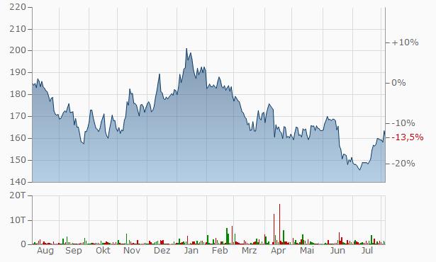 Merck Aktienkurs
