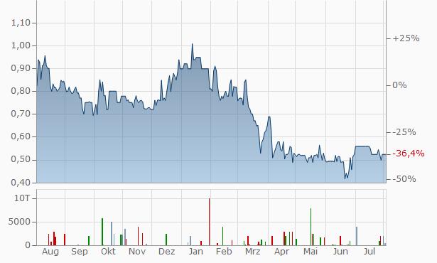 niiio finance Chart