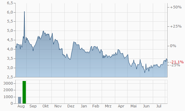 Amneal Pharmaceuticals A Chart