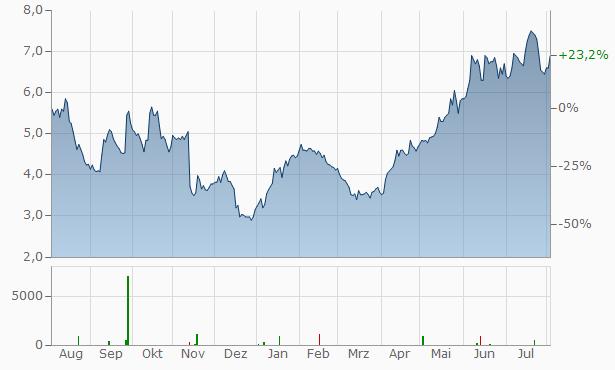 Morphosys Aktienkurs