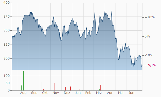 Cooper Cos. Chart