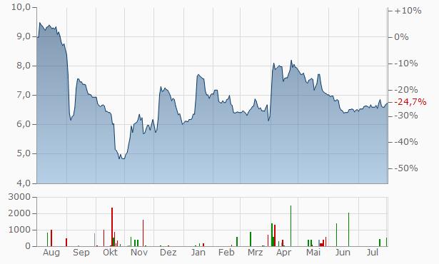 NFON Chart