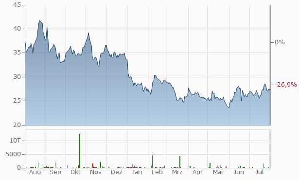 Equinor ASA (spons. ADRs) Chart