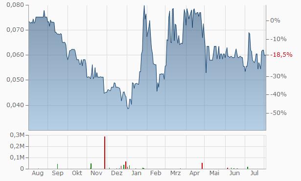 Zincx Resources Chart