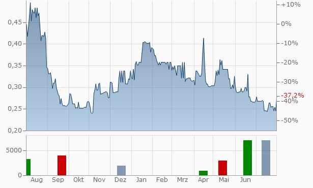 Serabi Gold Chart