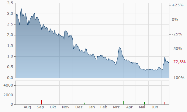 Uxin Chart