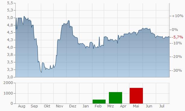 Aquis Exchange Chart