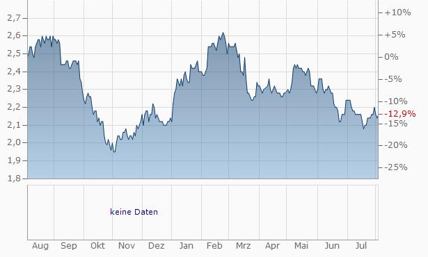 Dah Sing Financial Chart