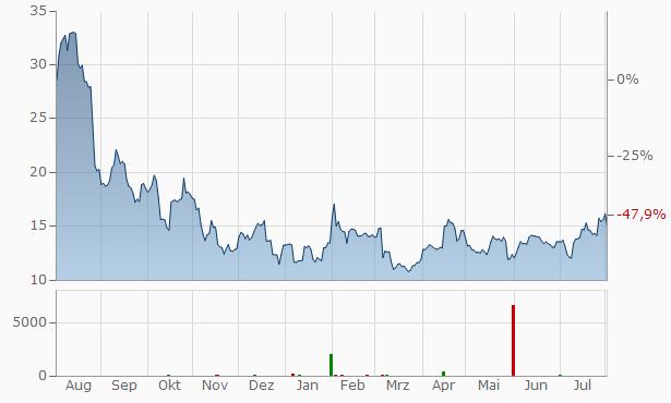 Domo B Chart