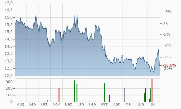 Hang Seng Bank Chart