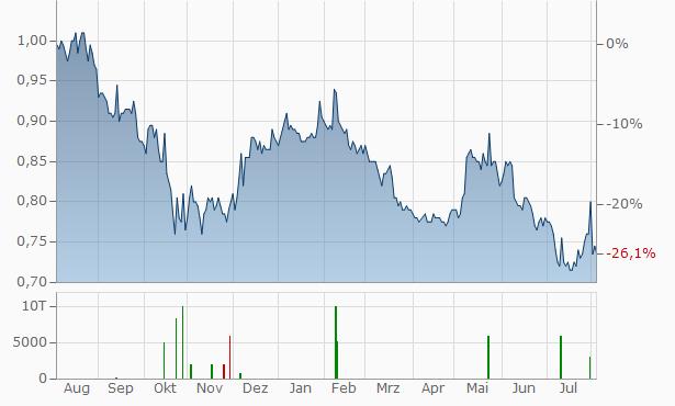 The Hong Kong and China Gas Company Chart