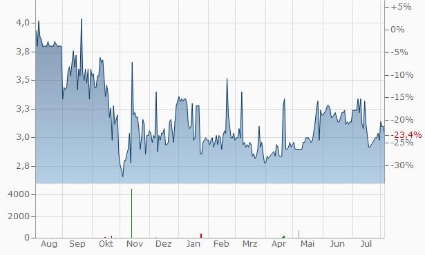 MHP S A (spons. GDR) Chart