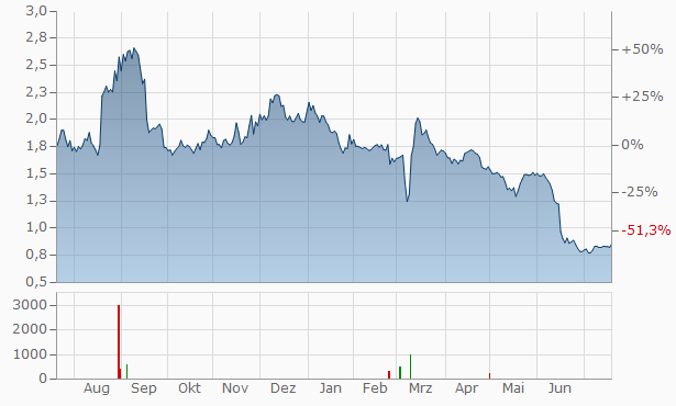 Navya SA Chart