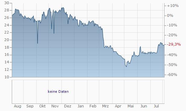 First Western Financial Chart