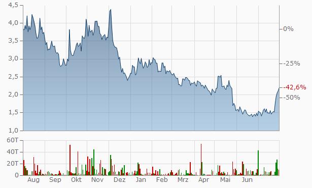Tilray Aktienkurs