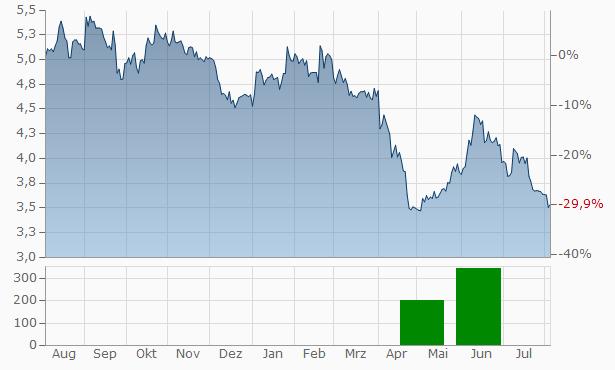 BIO-UV Group SA Chart