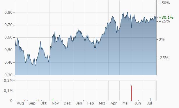 Osino Resources Chart