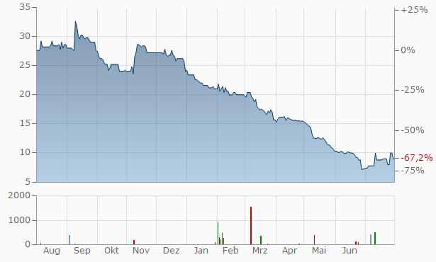 Creditshelf Chart
