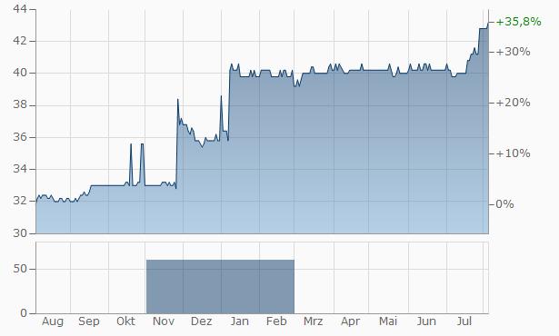Bank fuer Tirol und Vorarlberg Chart