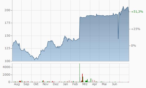 GK SOFTWARE Chart