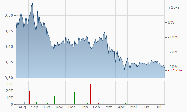 Shandong Chenming Paper Chart