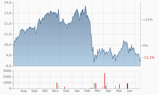 ING Group NV (spons. ADRs) Chart