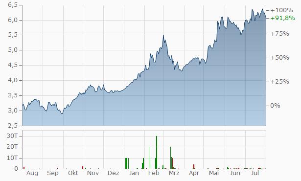 National Bank of Greece Chart
