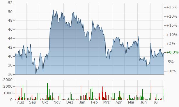 OMV Chart