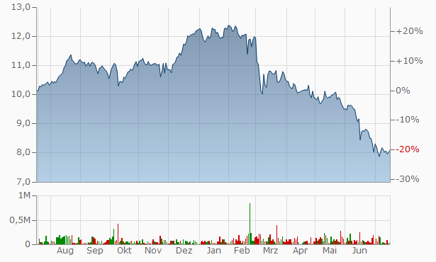 E.ON Chart