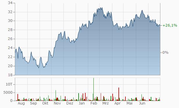 Jenoptik Aktienkurs
