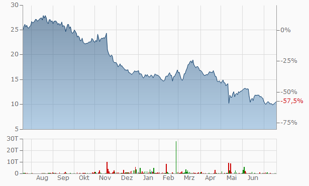 Instone Real Estate Group Chart